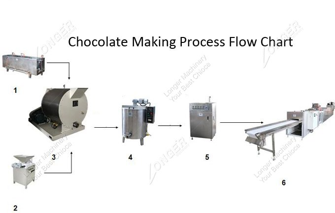 Chocolate Making Process Flow Chart